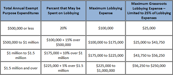 the difference between lobbying and bribery Lobbying and bribery have the same purposes: that of influencing the decision of a politician the difference lies with what is being exchanged in favor of that decision.